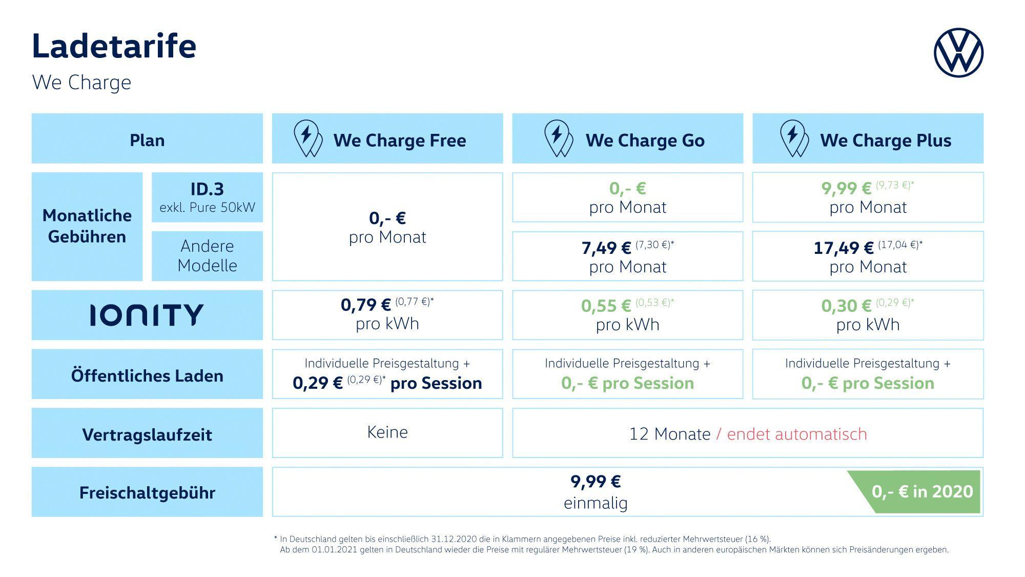 We Charge VW ID.3
